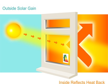 Eco glass allows solar gain from outside and reflects indoor heat back into the room.