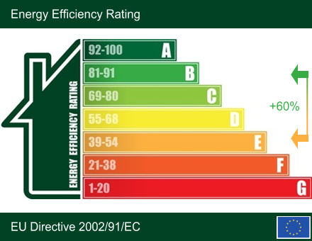 Energy efficiency rating. Gains of up to 60% can be achieved by reducing heat loss.
